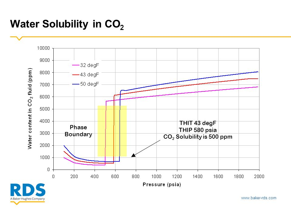 www.baker-rds.com Water Solubility in CO 2 Phase Boundary THIT 43 degF THIP 580 psia CO 2 Solubility is 500 ppm