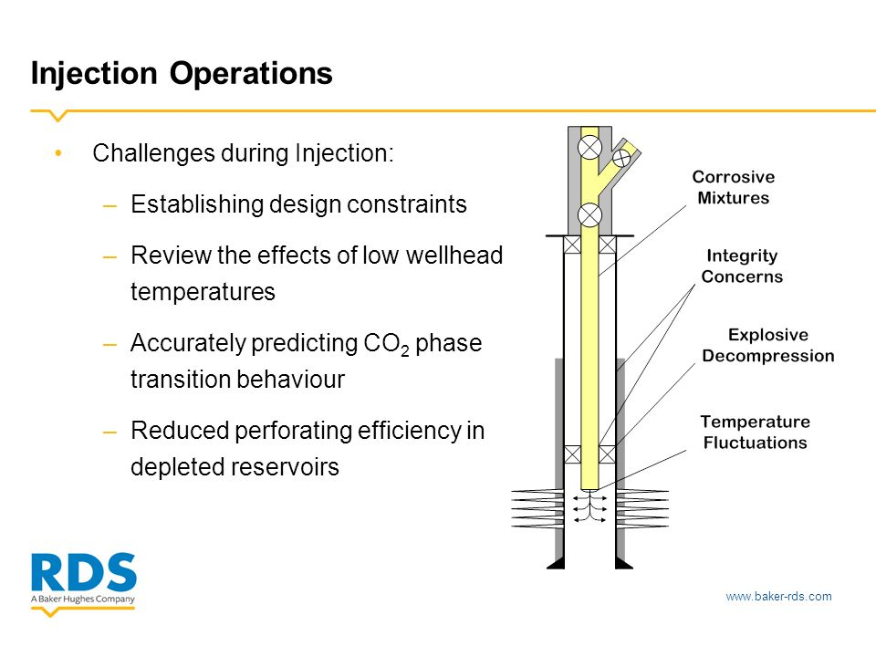 www.baker-rds.com Injection Operations Challenges during Injection: –Establishing design constraints –Review the effects of low wellhead temperatures –Accurately predicting CO 2 phase transition behaviour –Reduced perforating efficiency in depleted reservoirs