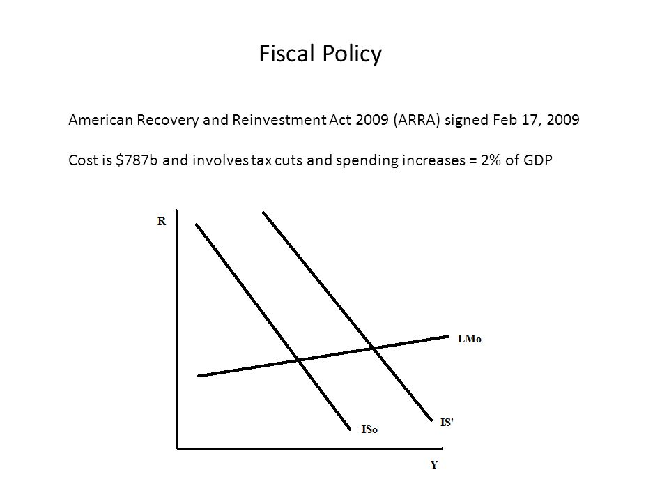 Fiscal Policy American Recovery and Reinvestment Act 2009 (ARRA) signed Feb 17, 2009 Cost is $787b and involves tax cuts and spending increases = 2% of GDP