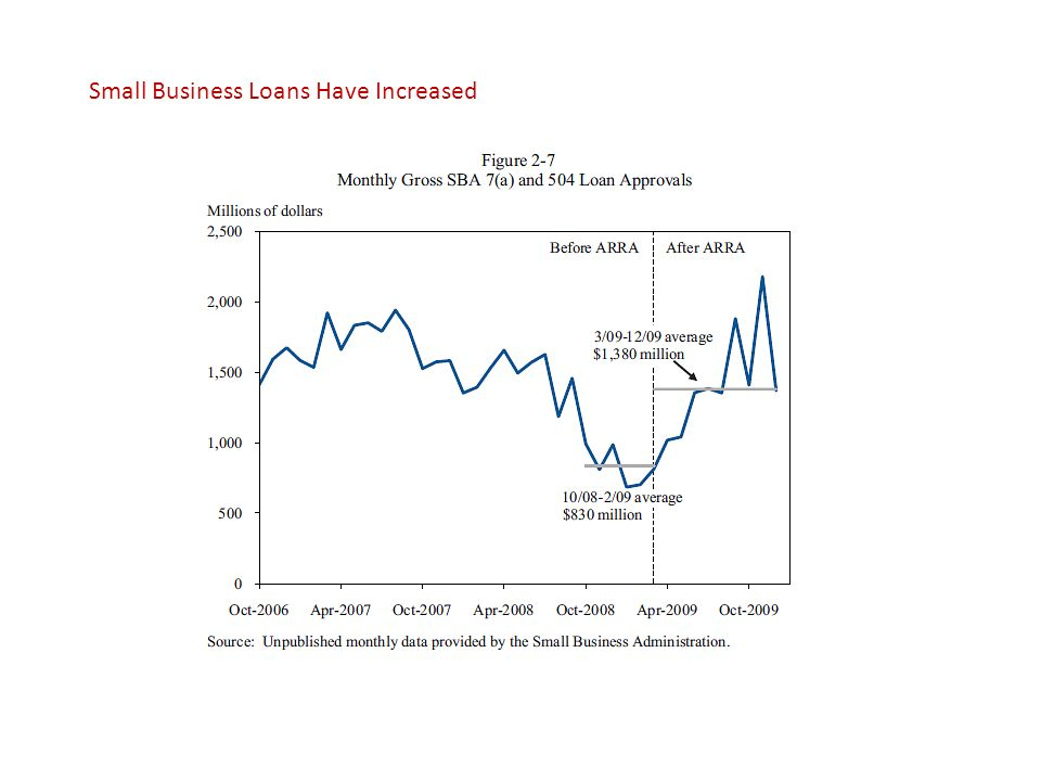 Small Business Loans Have Increased
