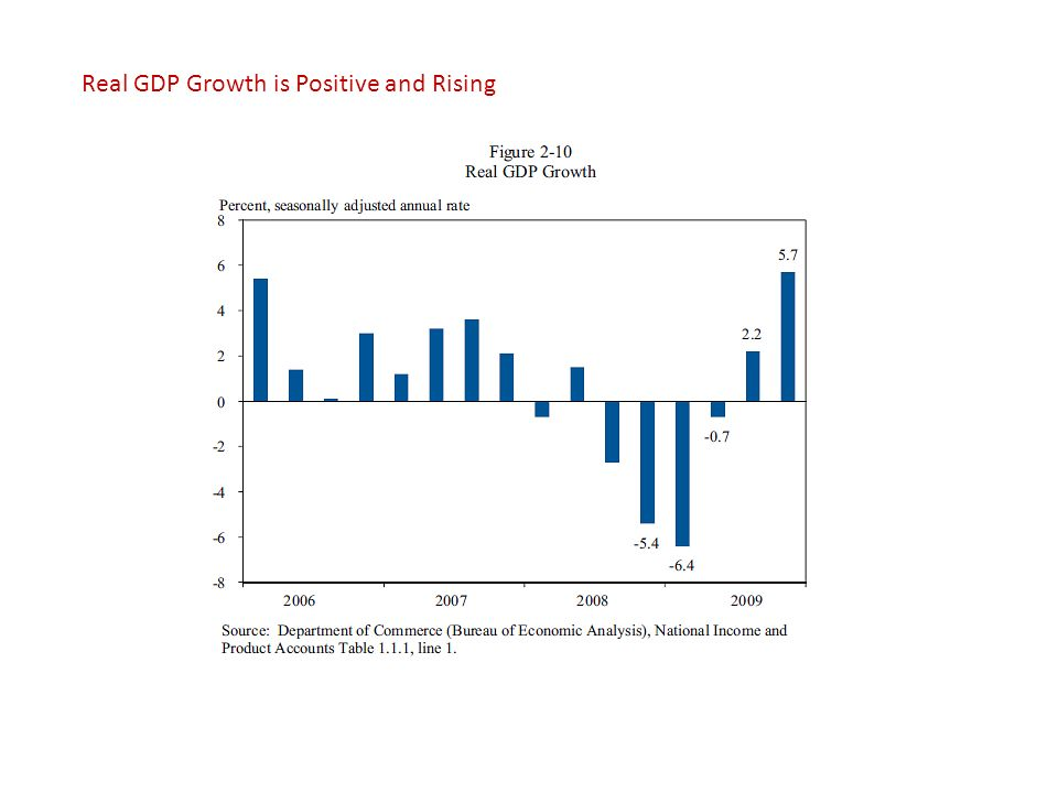 Real GDP Growth is Positive and Rising