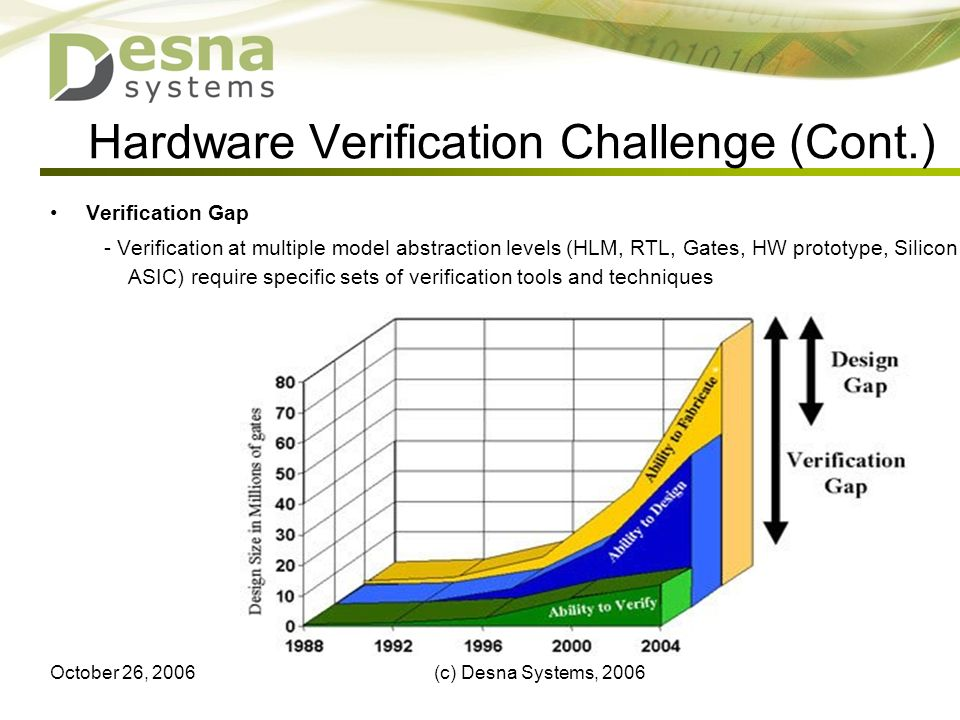 October 26, 2006(c) Desna Systems, 20066 Hardware Verification Challenge (Cont.) Verification Gap - Verification at multiple model abstraction levels (HLM, RTL, Gates, HW prototype, Silicon ASIC) require specific sets of verification tools and techniques