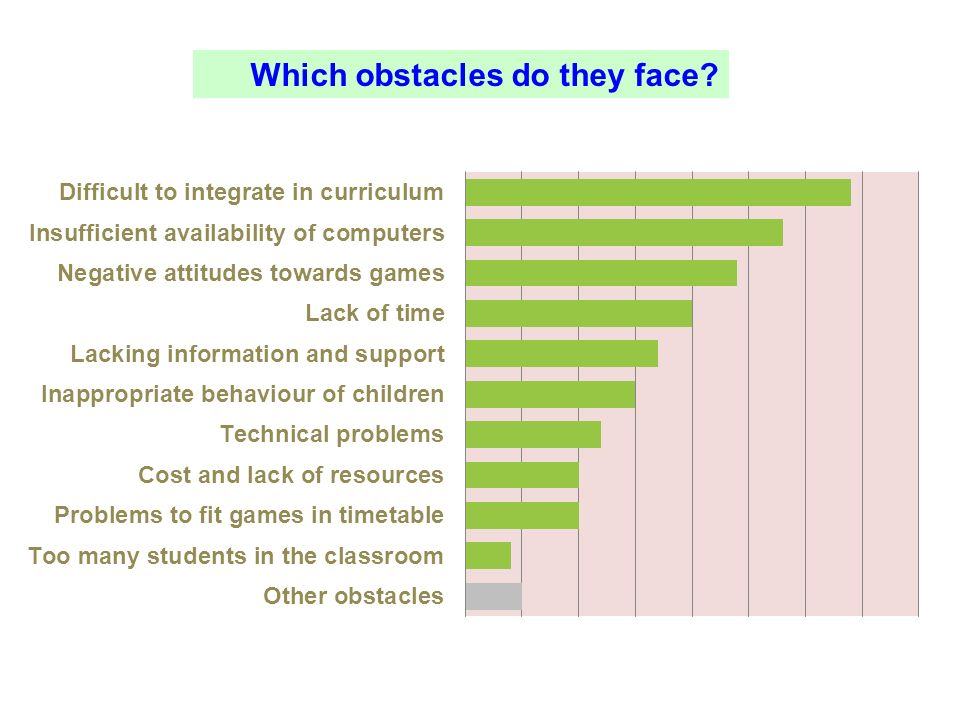 Obstacles for using games in schools Which obstacles do they face