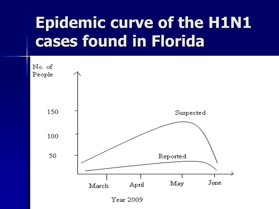 Epidemic curve of the H1N1 cases found in Florida