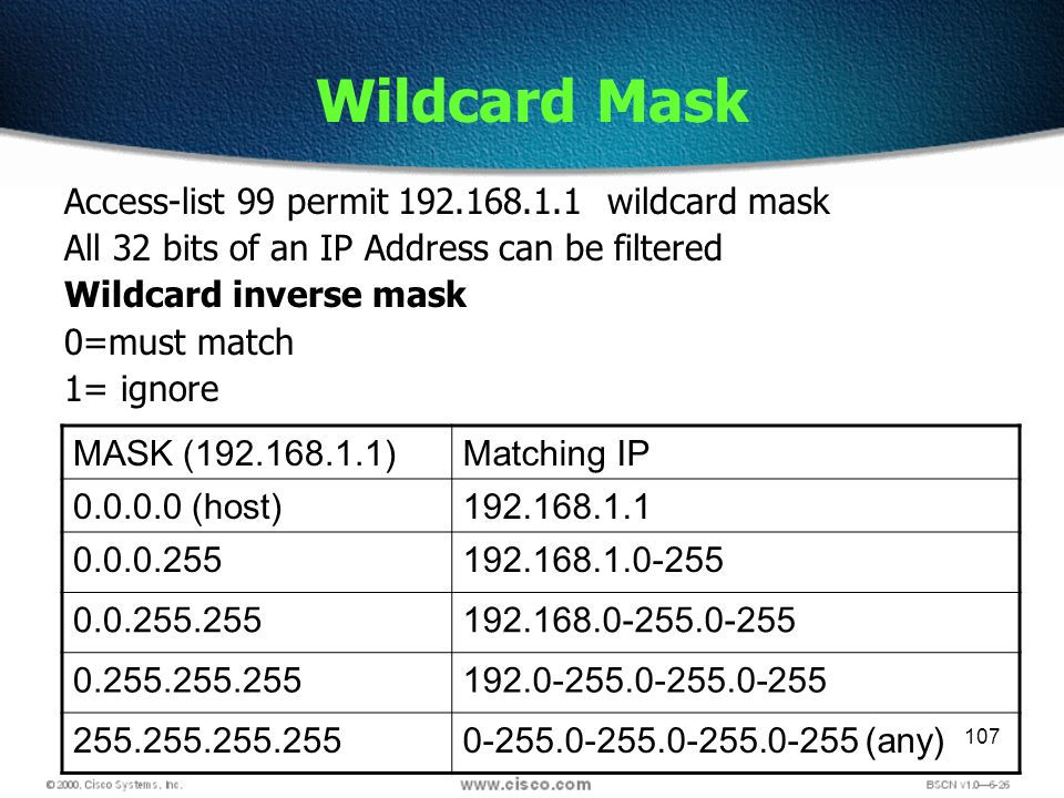 107 Wildcard Mask Access-list 99 permit wildcard mask All 32 bits of an IP Address can be filtered Wildcard inverse mask 0=must match 1= ignore MASK ( )Matching IP (host) (any)