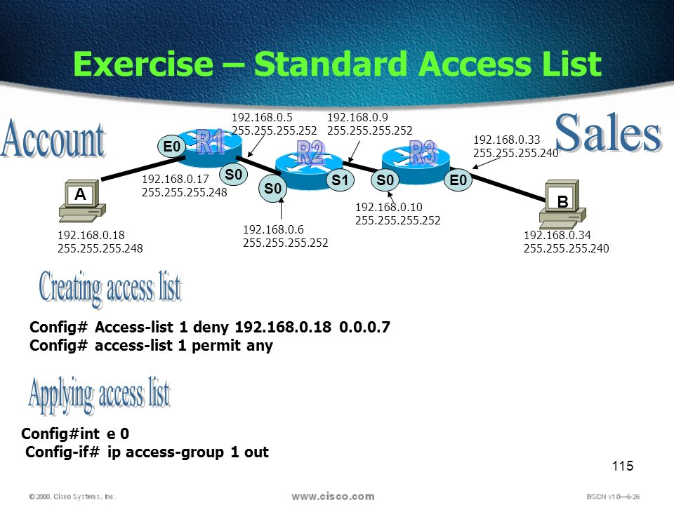 115 Exercise – Standard Access List A B S0 E S0 S Config# Access-list 1 deny Config# access-list 1 permit any Config#int e 0 Config-if# ip access-group 1 out