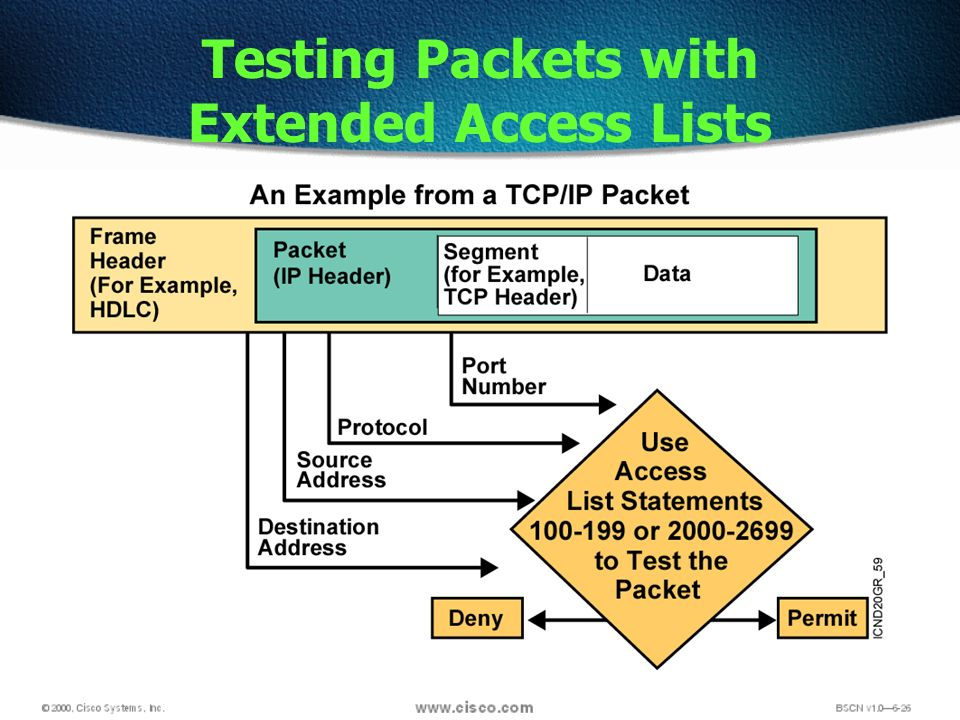 Testing Packets with Extended Access Lists