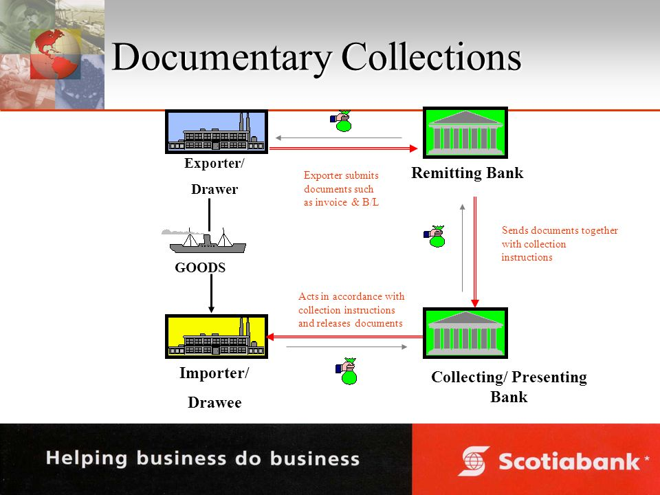 Documentary Collections Collecting/ Presenting Bank Importer/ Drawee Remitting Bank Exporter/ Drawer GOODS Exporter submits documents such as invoice & B/L Sends documents together with collection instructions Acts in accordance with collection instructions and releases documents