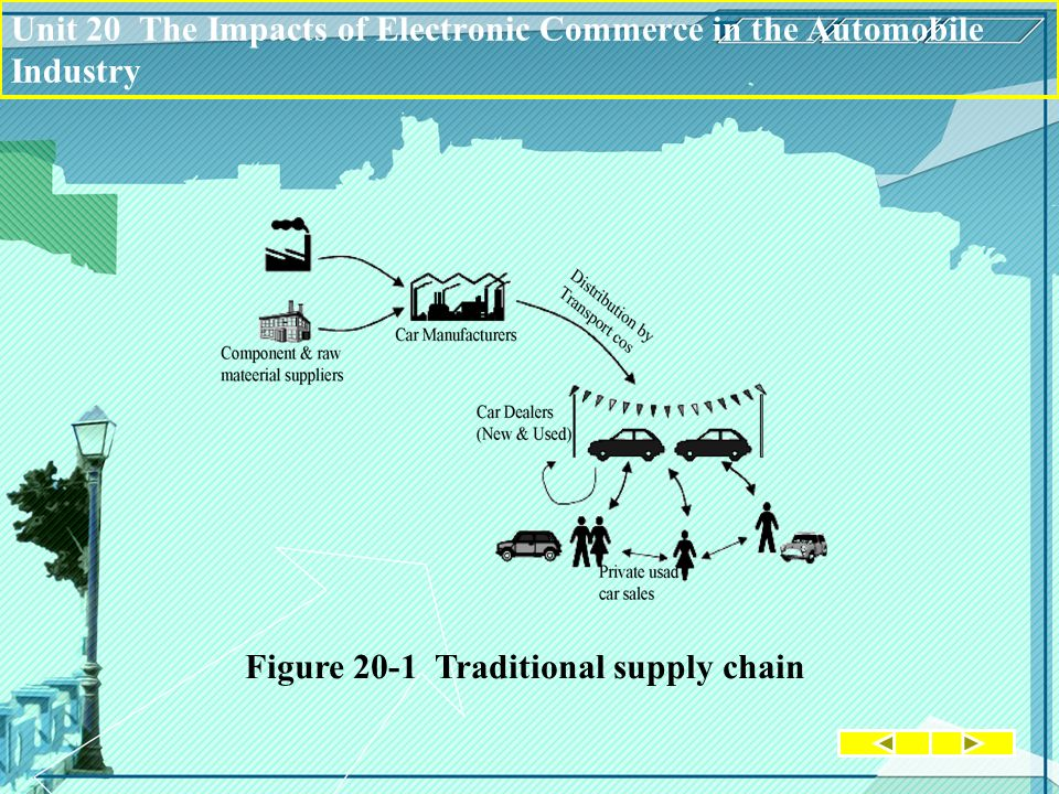 Figure 20-1 Traditional supply chain Unit 20 The Impacts of Electronic Commerce in the Automobile Industry