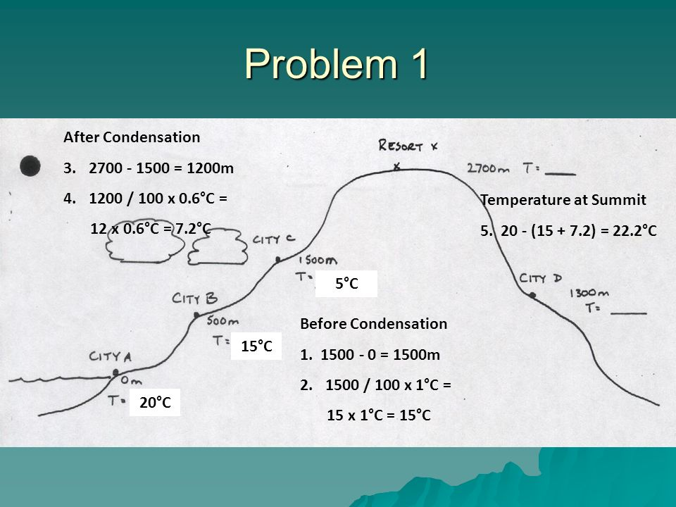 Problem 1 15°C 5°C 20°C Before Condensation 1.