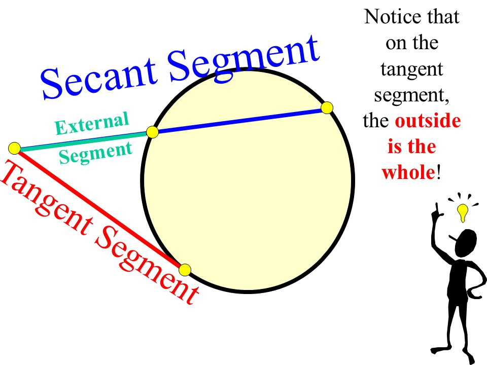 Tangent Segment Secant Segment External Segment Notice that on the tangent segment, the outside is the whole!