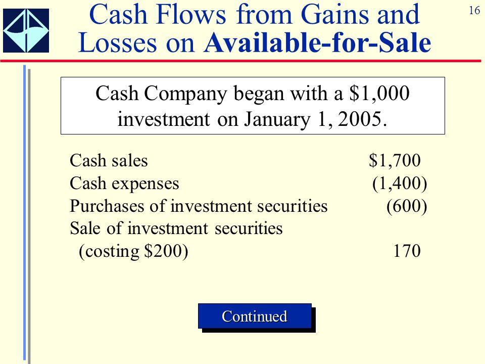 16 Cash Flows from Gains and Losses on Available-for-Sale Cash Company began with a $1,000 investment on January 1, 2005.