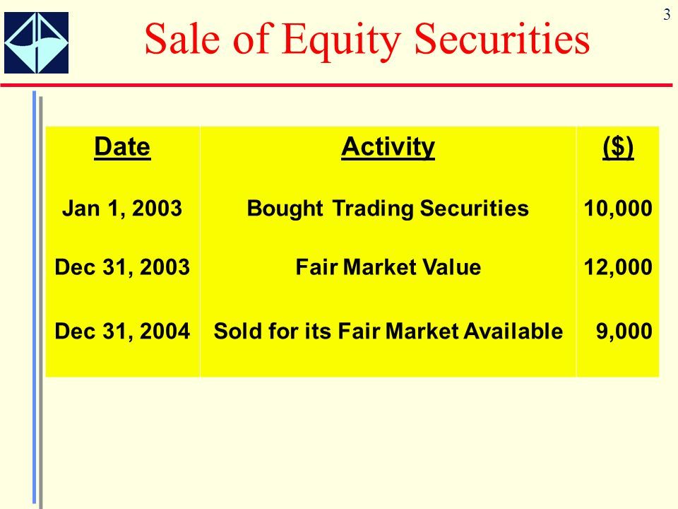 3 Sale of Equity Securities DateActivity($) Jan 1, 2003Bought Trading Securities10,000 Dec 31, 2003Fair Market Value12,000 Dec 31, 2004Sold for its Fair Market Available9,000