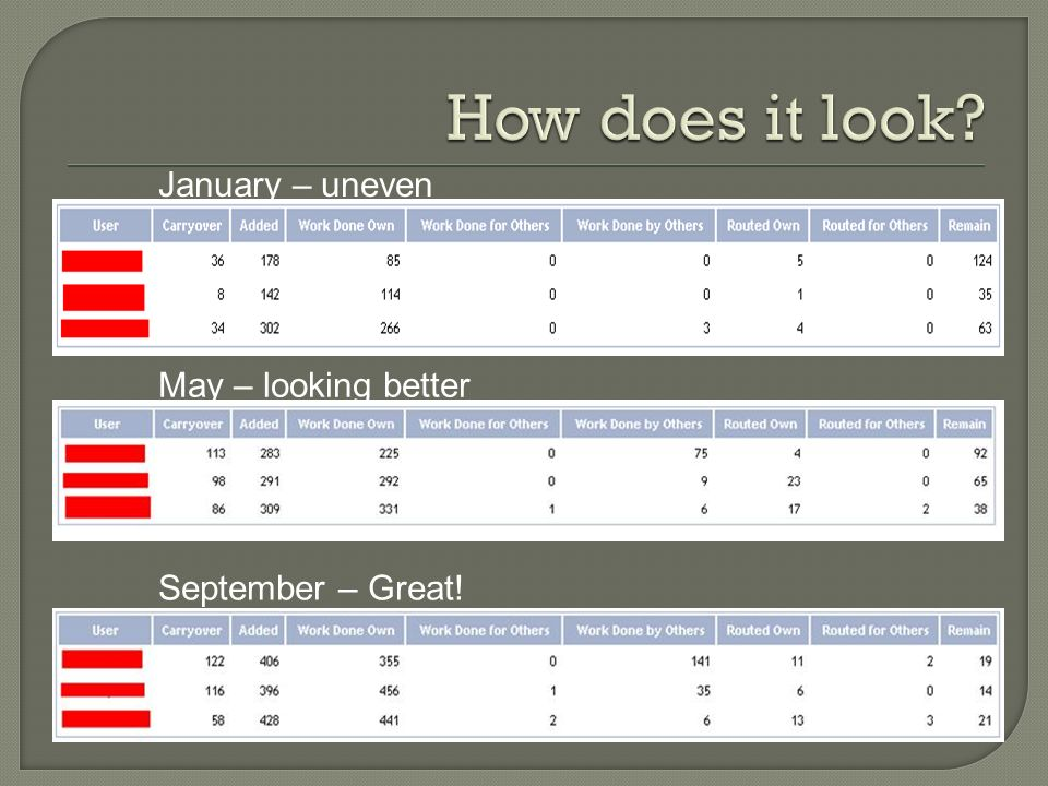 January – uneven May – looking better September – Great!