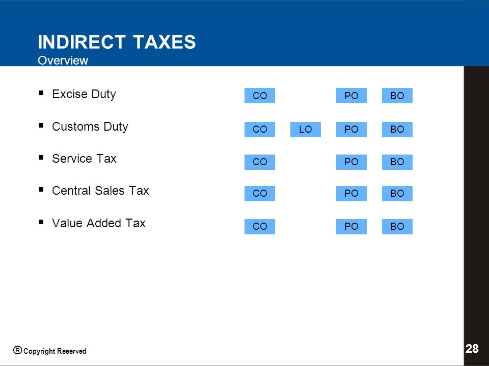 INDIRECT TAXES Overview Excise Duty Customs Duty Service Tax Central Sales Tax Value Added Tax COPOBO CO PO BO LO 28 ® Copyright Reserved