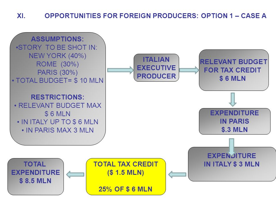 XI.OPPORTUNITIES FOR FOREIGN PRODUCERS: OPTION 1 – CASE A ITALIAN EXECUTIVE PRODUCER RELEVANT BUDGET FOR TAX CREDIT $ 6 MLN EXPENDITURE IN ITALY $ 3 MLN EXPENDITURE IN PARIS $.3 MLN TOTAL TAX CREDIT ($ 1.5 MLN) 25% OF $ 6 MLN ASSUMPTIONS: STORY TO BE SHOT IN: NEW YORK (40%) ROME (30%) PARIS (30%) TOTAL BUDGET= $ 10 MLN RESTRICTIONS: RELEVANT BUDGET MAX $ 6 MLN IN ITALY UP TO $ 6 MLN IN PARIS MAX 3 MLN TOTAL EXPENDITURE $ 8.5 MLN