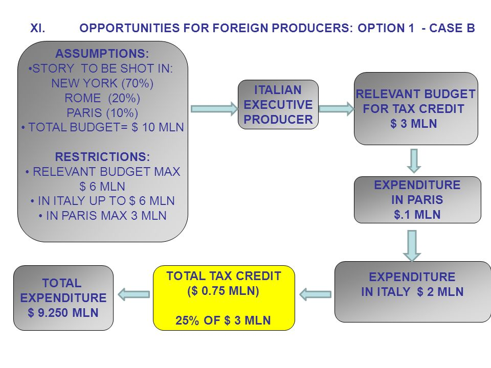 XI.OPPORTUNITIES FOR FOREIGN PRODUCERS: OPTION 1 - CASE B ITALIAN EXECUTIVE PRODUCER RELEVANT BUDGET FOR TAX CREDIT $ 3 MLN EXPENDITURE IN ITALY $ 2 MLN EXPENDITURE IN PARIS $.1 MLN TOTAL TAX CREDIT ($ 0.75 MLN) 25% OF $ 3 MLN ASSUMPTIONS: STORY TO BE SHOT IN: NEW YORK (70%) ROME (20%) PARIS (10%) TOTAL BUDGET= $ 10 MLN RESTRICTIONS: RELEVANT BUDGET MAX $ 6 MLN IN ITALY UP TO $ 6 MLN IN PARIS MAX 3 MLN TOTAL EXPENDITURE $ 9.250 MLN
