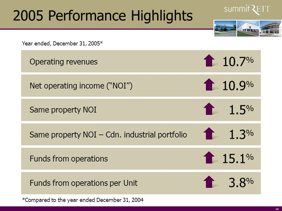 14 Operating revenues Net operating income (NOI) Same property NOI Same property NOI – Cdn.