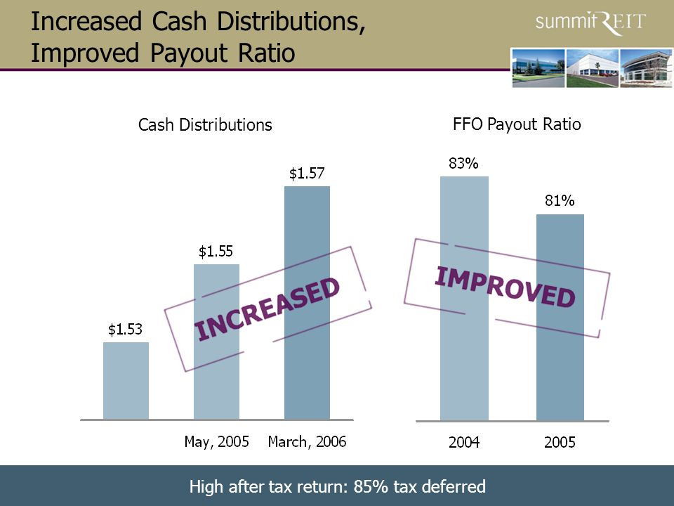 15 FFO Payout Ratio Increased Cash Distributions, Improved Payout Ratio Cash Distributions High after tax return: 85% tax deferred