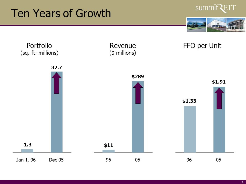 2 Ten Years of Growth Portfolio (sq. ft.