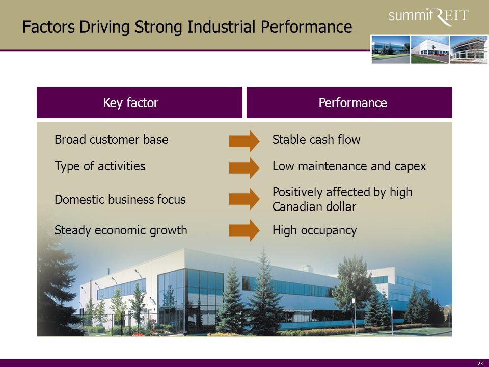 23 Factors Driving Strong Industrial Performance Key factorPerformance Broad customer baseStable cash flow Type of activitiesLow maintenance and capex Domestic business focus Positively affected by high Canadian dollar Steady economic growthHigh occupancy