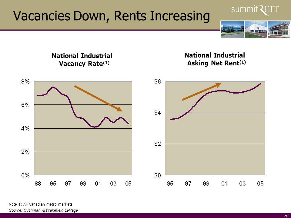 24 Vacancies Down, Rents Increasing National Industrial Asking Net Rent (1) Source: Cushman & Wakefield LePage Note 1: All Canadian metro markets National Industrial Vacancy Rate (1)