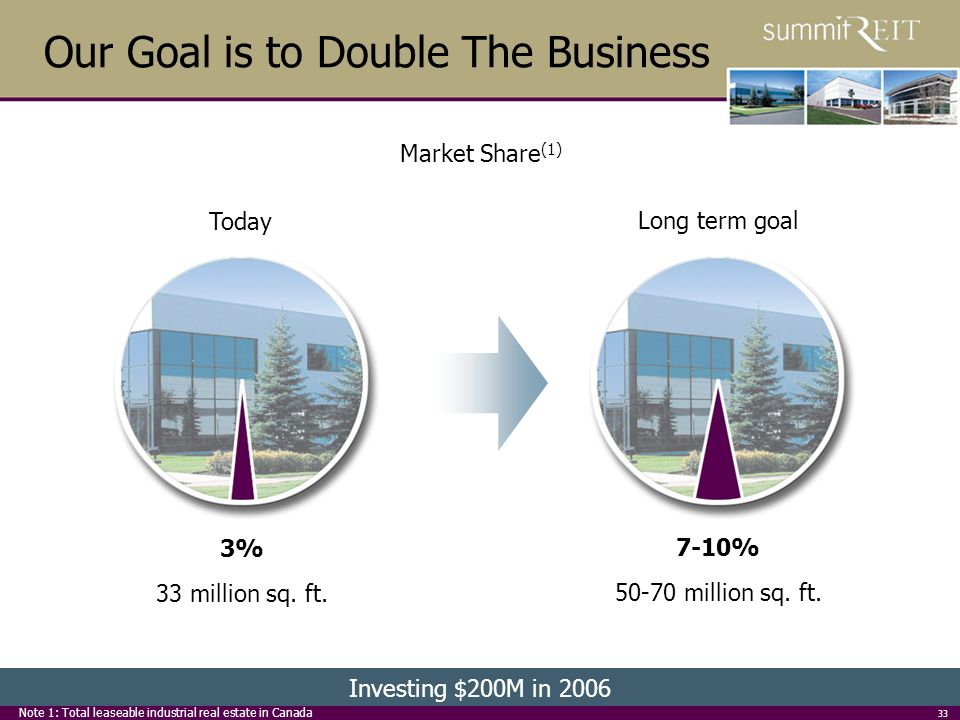 33 Our Goal is to Double The Business Market Share (1) Today 3% 33 million sq.