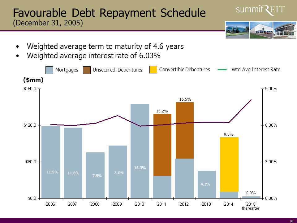 40 Favourable Debt Repayment Schedule (December 31, 2005) Weighted average term to maturity of 4.6 years Weighted average interest rate of 6.03% MortgagesUnsecured Debentures Convertible DebenturesWtd Avg Interest Rate ($mm) 11.6% 11.4% 7.4% 7.6% 16.0% 3.6% 11.3% 14.9% 16.2% 9.8% 6.4% 4.0% 1.0% 9.7% 10.7% 0.2% 4.1% 16.3% 7.8% 7.5% 11.6% 11.5% thereafter 15.2% 16.5% 0.0% 9.5%
