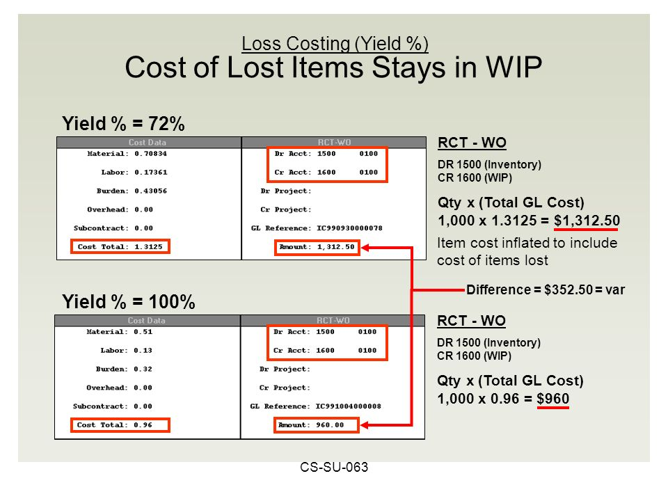 CS-SU-063 Cost of Lost Items Stays in WIP RCT - WO DR 1500 (Inventory) CR 1600 (WIP) Qty x (Total GL Cost) 1,000 x 0.96 = $960 RCT - WO DR 1500 (Inventory) CR 1600 (WIP) Qty x (Total GL Cost) 1,000 x = $1, Yield % = 72% Yield % = 100% Loss Costing (Yield %) Difference = $ = var Item cost inflated to include cost of items lost