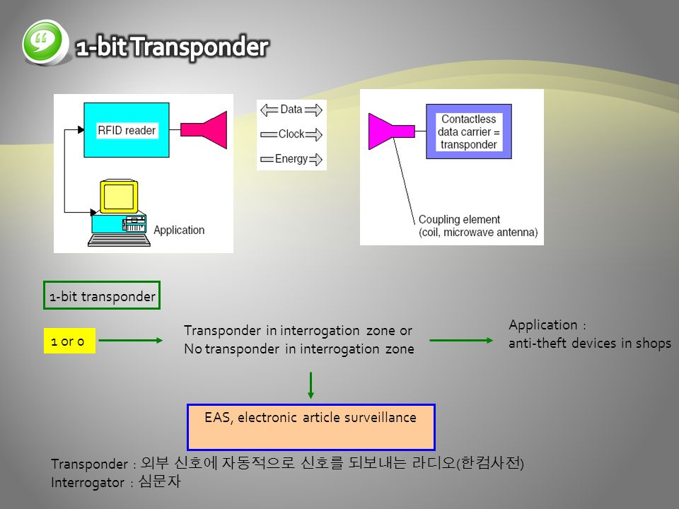 1-bit transponder 1 or 0 Transponder in interrogation zone or No transponder in interrogation zone Application : anti-theft devices in shops EAS, electronic article surveillance Transponder : ( ) Interrogator :