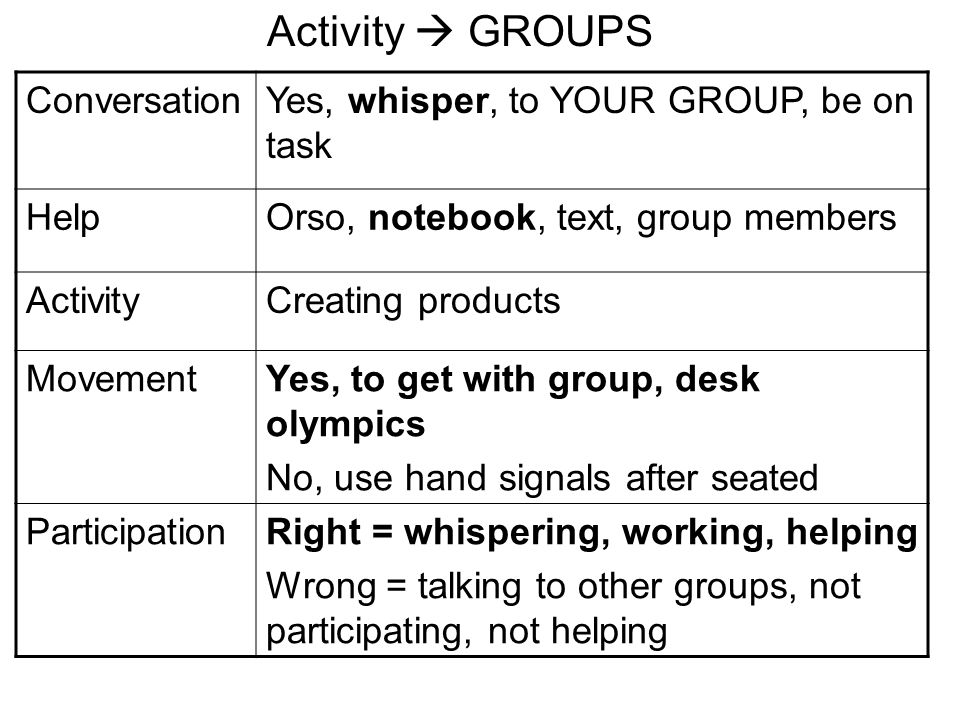 ConversationYes, whisper, to YOUR GROUP, be on task HelpOrso, notebook, text, group members ActivityCreating products MovementYes, to get with group, desk olympics No, use hand signals after seated ParticipationRight = whispering, working, helping Wrong = talking to other groups, not participating, not helping Activity GROUPS