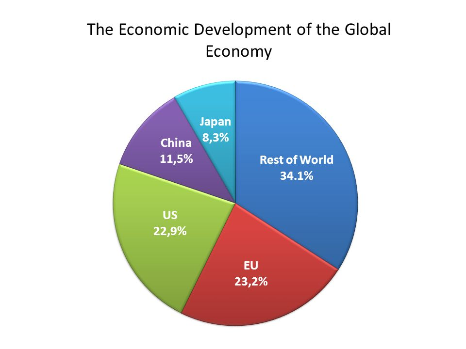 The Economic Development of the Global Economy