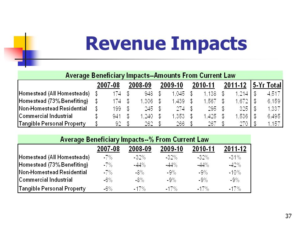 37 Revenue Impacts