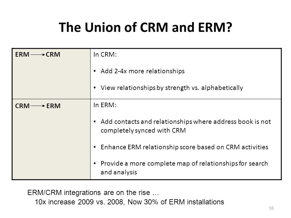 16 ERM CRMIn CRM: Add 2-4x more relationships View relationships by strength vs.