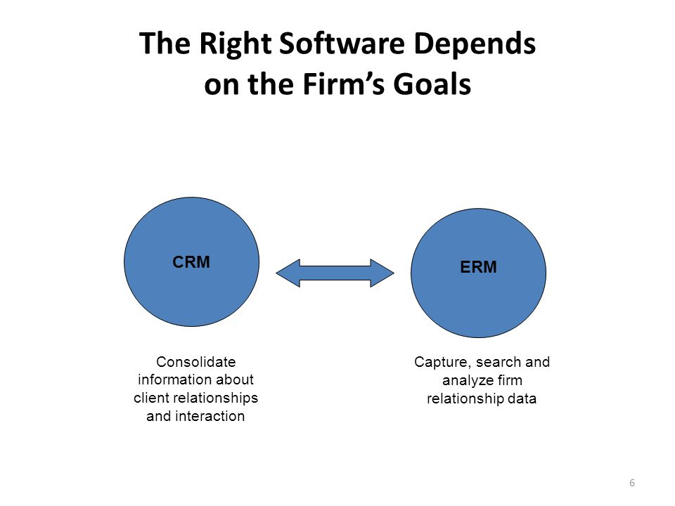 6 The Right Software Depends on the Firms Goals Consolidate information about client relationships and interaction Capture, search and analyze firm relationship data CRM ERM