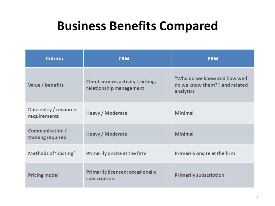 7 Business Benefits Compared CriteriaCRMERM Value / benefits Client service, activity tracking, relationship management Who do we know and how well do we know them , and related analytics Data entry / resource requirements Heavy / ModerateMinimal Communication / training required Heavy / ModerateMinimal Methods of hostingPrimarily onsite at the firm Pricing model Primarily licensed; occasionally subscription Primarily subscription