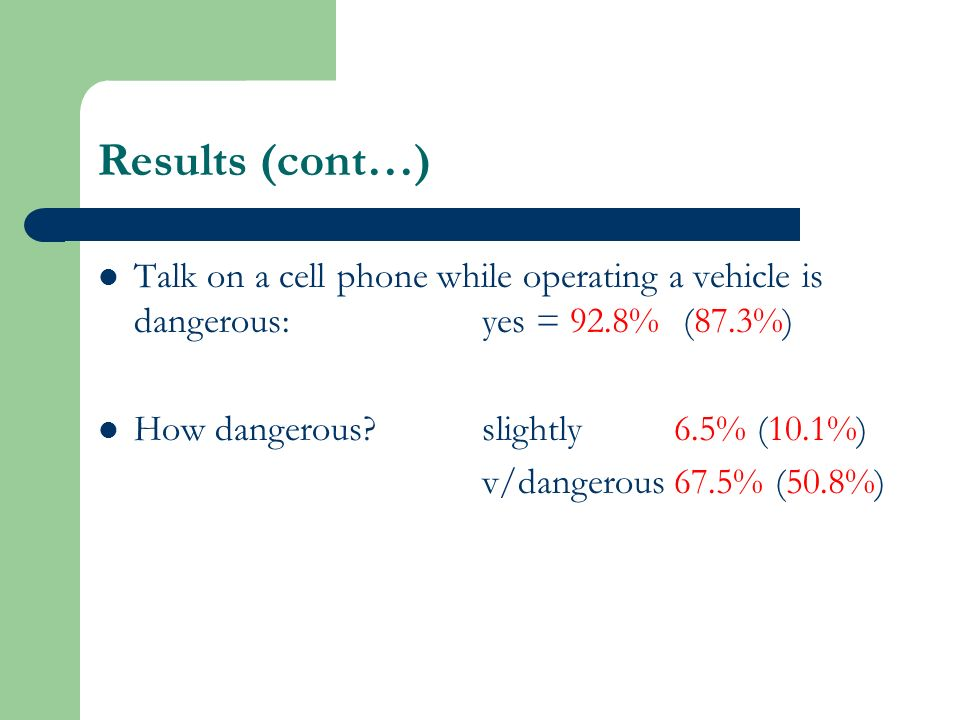 Results (cont…) Talk on a cell phone while operating a vehicle is dangerous:yes = 92.8% (87.3%) How dangerous slightly6.5% (10.1%) v/dangerous67.5% (50.8%)