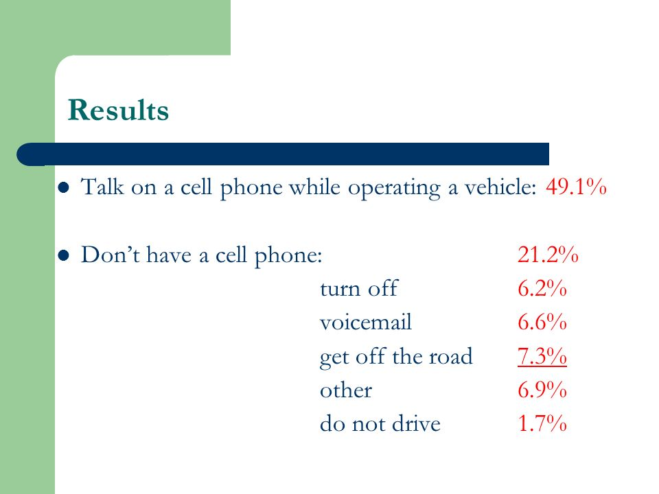 Results Talk on a cell phone while operating a vehicle: 49.1% Dont have a cell phone:21.2% turn off6.2% voic 6.6% get off the road7.3% other6.9% do not drive1.7%