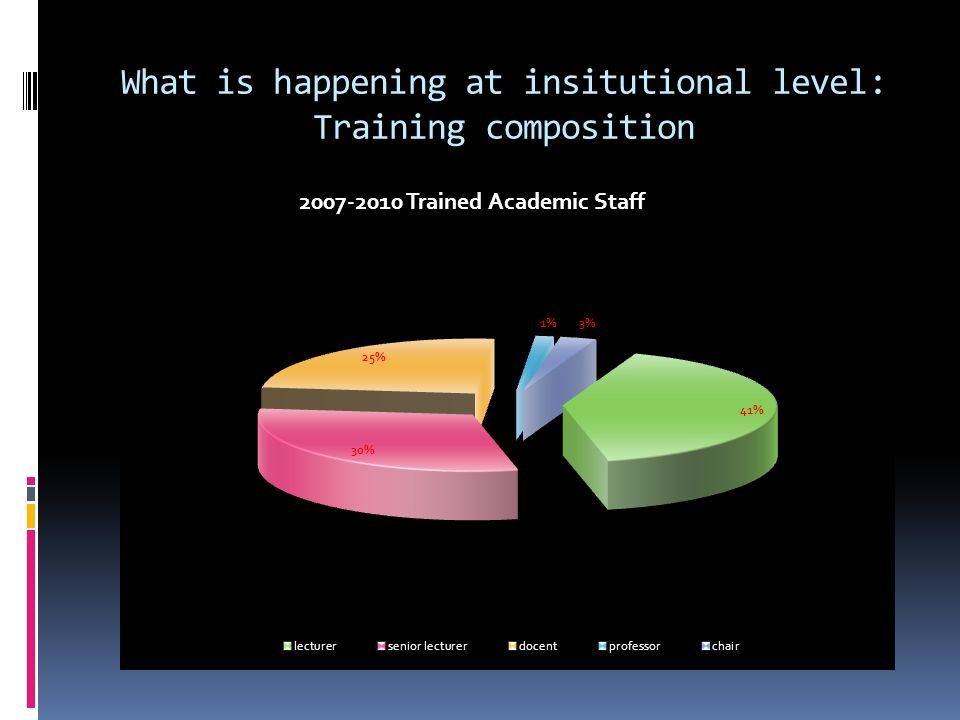 What is happening at insitutional level: Training composition