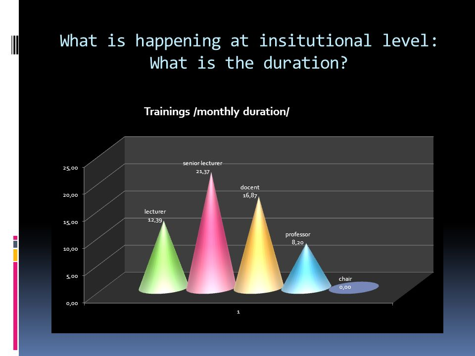 What is happening at insitutional level: What is the duration