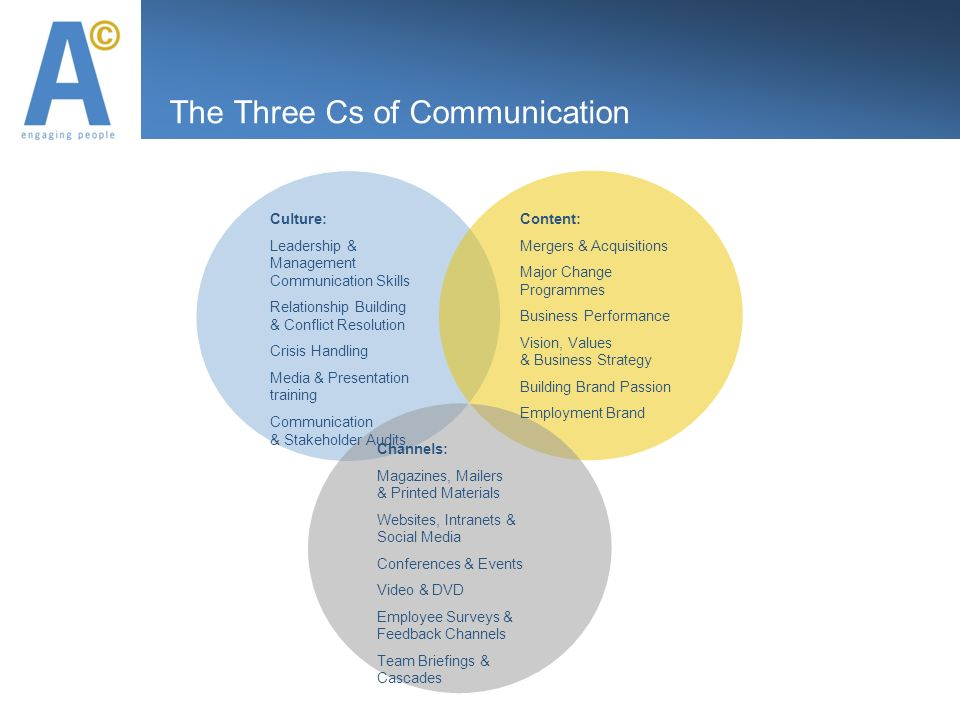 The Three Cs of Communication Culture: Leadership & Management Communication Skills Relationship Building & Conflict Resolution Crisis Handling Media & Presentation training Communication & Stakeholder Audits Content: Mergers & Acquisitions Major Change Programmes Business Performance Vision, Values & Business Strategy Building Brand Passion Employment Brand Channels: Magazines, Mailers & Printed Materials Websites, Intranets & Social Media Conferences & Events Video & DVD Employee Surveys & Feedback Channels Team Briefings & Cascades