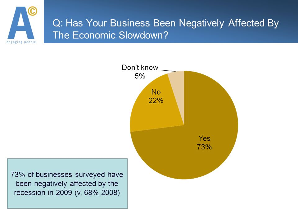Q: Has Your Business Been Negatively Affected By The Economic Slowdown.