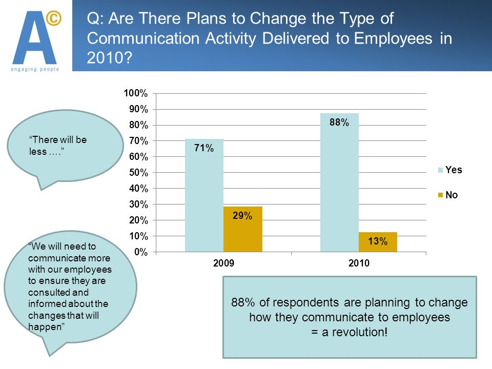 Q: Are There Plans to Change the Type of Communication Activity Delivered to Employees in 2010.