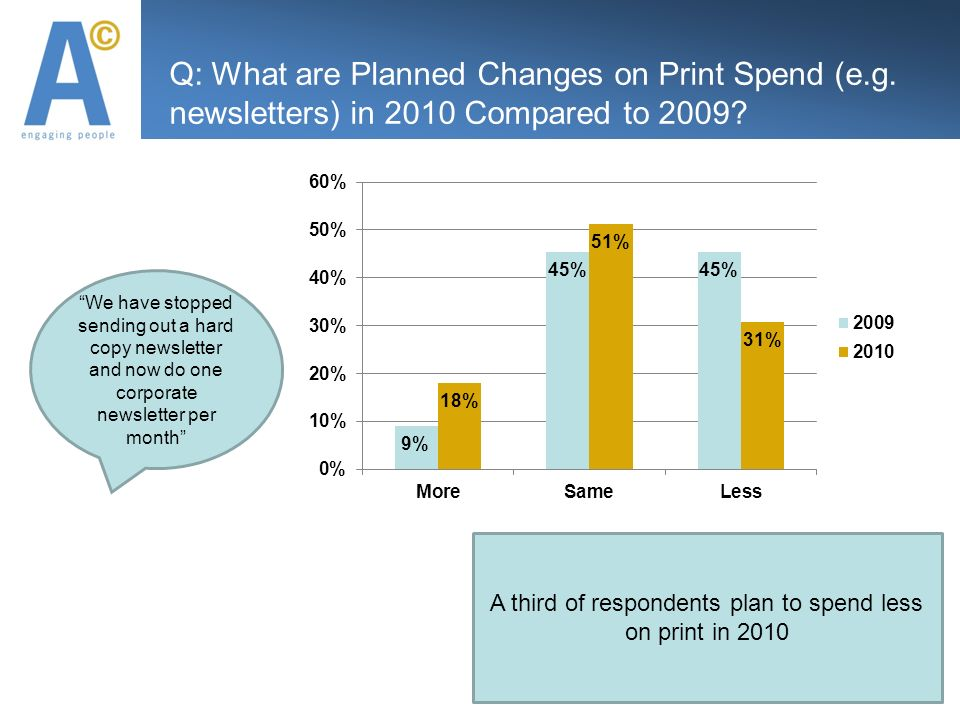 Q: What are Planned Changes on Print Spend (e.g. newsletters) in 2010 Compared to
