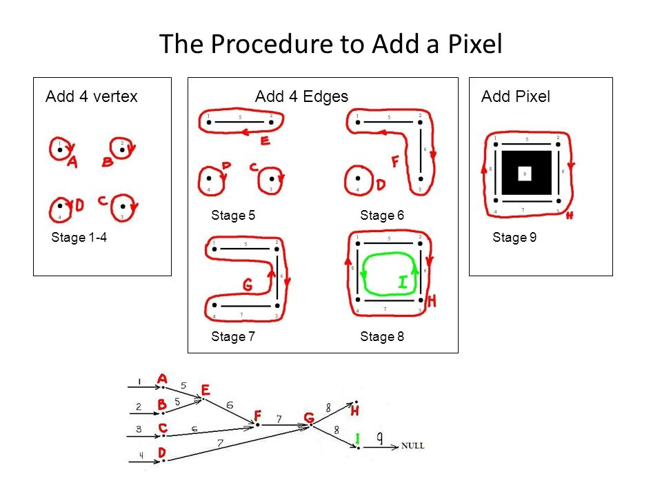 The Procedure to Add a Pixel Stage 1-4 Stage 5 Stage 7Stage 8 Stage 6 Stage 9 Add 4 vertexAdd 4 EdgesAdd Pixel