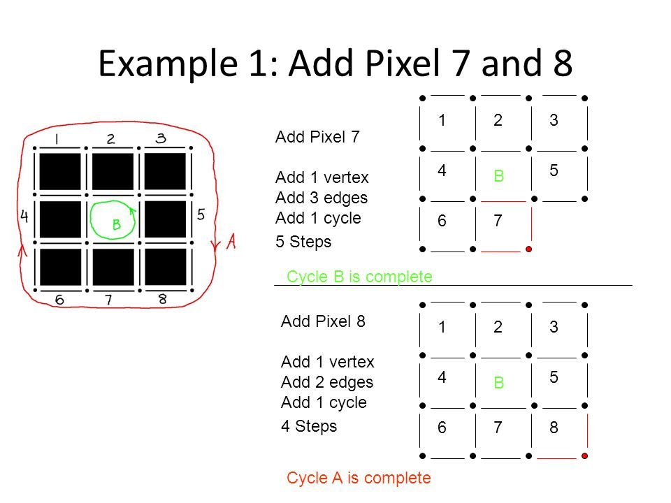 Example 1: Add Pixel 7 and 8 Add Pixel 7 Add 1 vertex Add 3 edges Add 1 cycle 5 Steps Add Pixel 8 Add 1 vertex Add 2 edges Add 1 cycle 4 Steps 123 45 67 B 123 45 67 B 8 Cycle A is complete Cycle B is complete