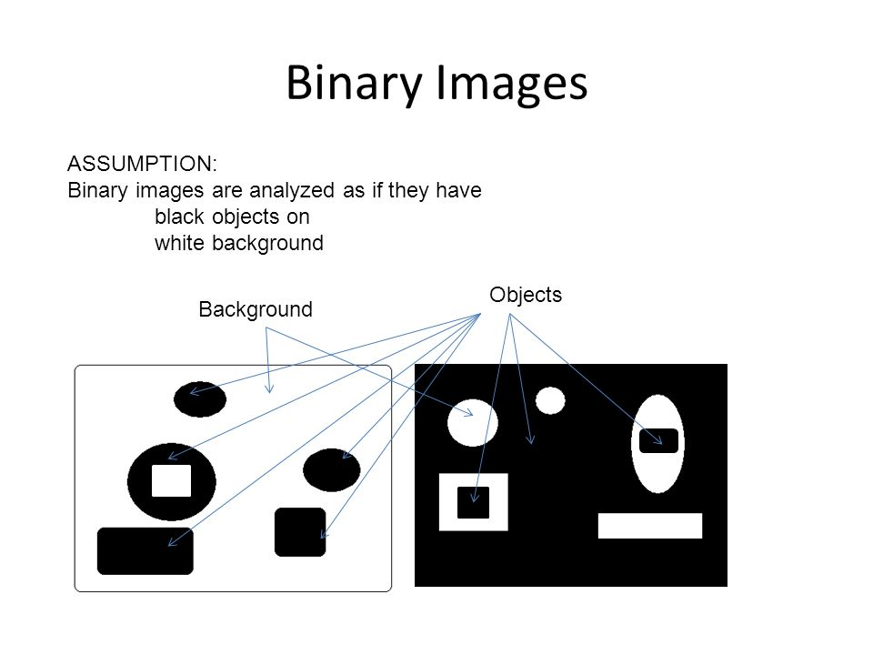 Binary Images ASSUMPTION: Binary images are analyzed as if they have black objects on white background Background Objects