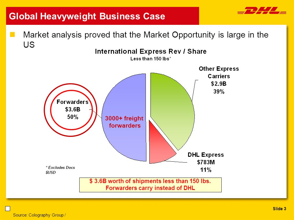 Slide 3 Global Heavyweight Business Case Market analysis proved that the Market Opportunity is large in the US Source: Colography Group / $ 3.6B worth of shipments less than 150 lbs.