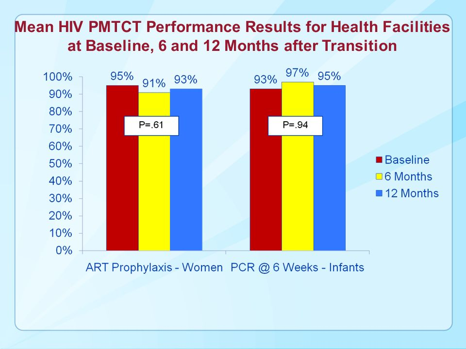 Mean HIV PMTCT Performance Results for Health Facilities at Baseline, 6 and 12 Months after Transition