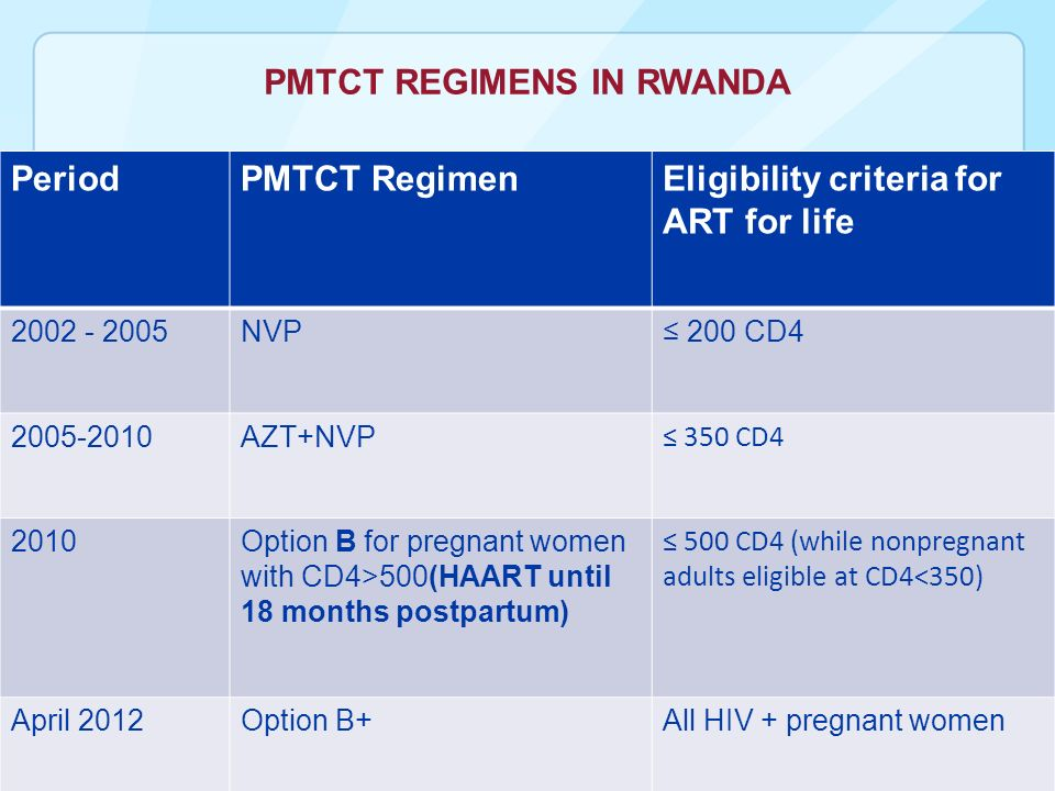 PMTCT REGIMENS IN RWANDA PeriodPMTCT RegimenEligibility criteria for ART for life NVP 200 CD AZT+NVP 350 CD4 2010Option B for pregnant women with CD4>500(HAART until 18 months postpartum) 500 CD4 (while nonpregnant adults eligible at CD4<350) April 2012Option B+All HIV + pregnant women